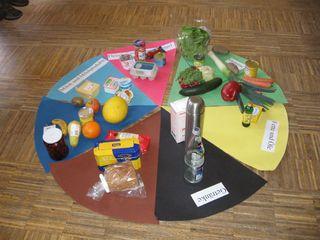 Ernährungskreis - Ernährungskreis, Nahrungsmittel, Nährstoffe, Gesunde Ernährung