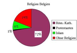 Diagramm Reli Belgien - Religionen, Islam, katholisch, Protestanten, ohne Religion, Kreisdiagramm, Diagramm, Religionszugehörigkeit