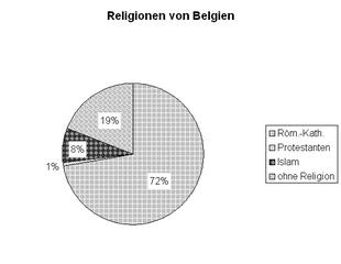Diagramm Reli Belgien sw - Religionen, Islam, katholisch, Protestanten, ohne Religion, Kreisdiagramm, Diagramm, Religionszugehörigkeit