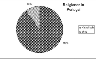 Diagramm Reli Portugal sw - Religionen, Islam, katholisch, Protestanten, ohne Religion, Kreisdiagramm, Diagramm, Religionszugehörigkeit, Portugal