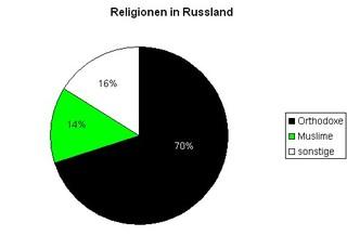 Diagramm Reli in Rußland - Diagramm, Kreisdiagramm, Religionen, Religionszugehörigkeit, evangelisch, katholisch, Russland, orthodox