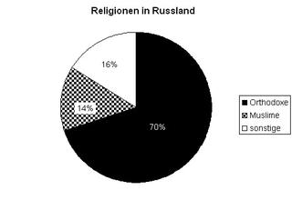 Diagramm Reli Russland sw - Diagramm, Kreisdiagramm, Religionen, Religionszugehörigkeit, evangelisch, katholisch, Russland, orthodox