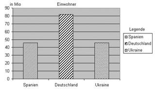 Diagramm Spanien Einwohner sw - Diagramm, Stabdiagramm, Einwohner, Deutschland, Spanien, Ukraine