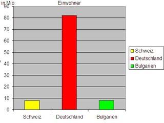 Diagramm Einwohner Schweiz f - Diagramm, Stabdiagramm, Einwohner, Deutschland, Schweiz, Bulgarien