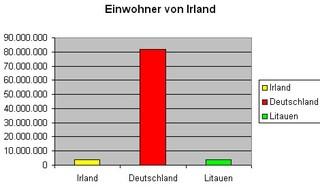 DiagrammEinwohner. Irland  - Diagramm, Stabdiagramm, Einwohner, Deutschland, I rland, Litauen