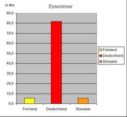 Diagramm  Einwohner.Finnland. f - Diagramm, Stabdiagramm, Einwohner, Deutschland, Finnland, Slowakei