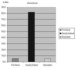 Diagramm Einwohner. Finnland sw - Diagramm, Stabdiagramm, Einwohner, Deutschland, Finnland, Slowakei