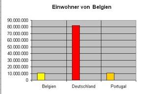 Diagramm  Einwohner Belgien - Diagramm, Stabdiagramm, Einwohner, Deutschland, Belgien, Portugal