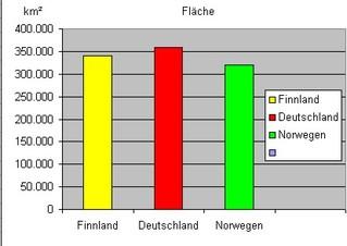 Diagramm zur Fläche Finnland f - Stabdiagramm, Diagramm, Fläche, Deutschland, Finnland, Norwegen