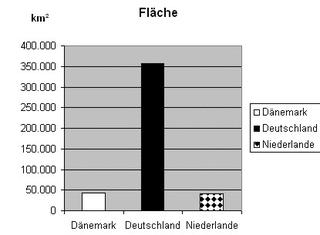 Diagramm zur Fläche Dänemark sw - Stabdiagramm, Diagramm, Fläche, Deutschland, Dänemark, Niederlande
