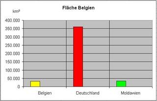 Diagramm zur Fläche Belgien f - Stabdiagramm, Diagramm, Fläche, Deutschland, Belgien, Moldavien