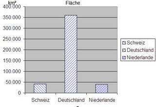 Diagramm zur Fläche Schweiz sw - Diagramm, Stabdiagramm, Fläche, Deutschland, Schweiz, Niederlande