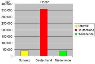 Diagramm zur Fläche Schweiz f - Diagramm, Stabdiagramm, Fläche, Deutschland, Schweiz, Niederlande