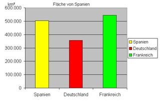 Diagramm zur Fläche Spanien farbig - Diagramm, Stabdiagramm, Fläche, Deutschland, Spanien, Frankreich
