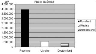 Diagramm zur Fläche Russland sw - Diagramm, Stabdiagramm, Fläche, Deutschland, Russland, Ukraine