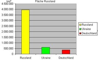 Diagramm zur Fläche Russland farbig - Diagramm, Stabdiagramm, Fläche, Deutschland, Russland, Ukraine