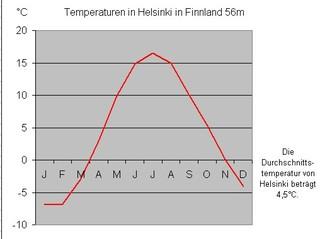 Temperaturkurve - Temperatur, Temperaturkurve, Diagramm, Kurvendiagramm, Celsius, Grad, Grad Celsius, Durchschnittstemperatur, Helsinki, Finnland, Frost, Minusgrade, unter null, Jahresverlauf, Legende, X-Achse, Y-Achse, Zeitachse, Klima