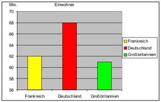 Säulendiagramm Einwohner Frankreich farbig - Grafik, Diagramm, Schaubild, Einwohner, Deutschland, Frankreich, Großbritannien, Legende, 82mio, 62mio, 61mio, Säulendiagramm, Statistik, Mathematik, Vergleich