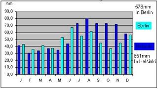 Stabdiagramm der Niederschläge in Finnland - Grafik, Diagramm, Stabdiagramm, mm, Mittelwert, Durchschnitt, Jahresverlauf, Legende, X-Achse, Y-Achse, Zeitachse, Klima, Niederschlag, Statistik, 578mm, Berlin, Deutschland, 651mm, Helsinki, Finnland