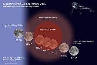 Mondfinsternis vom 28. September 2015 - Verlauf - Mond, Astronomie, Mondfinsternis, astronomisches Ereignis