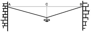 Lampe am Seil (Zeichnung) - Kräftezerlegung, Vektoren, Kraft, Verktorzerlegung, Gegenkraft durch zwei Seilstücke