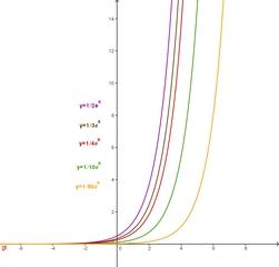 Funktionenschar be^x mit b - Funktionenschar, Funktion, Exponentialfunktion, e-Funktion