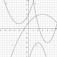 Um welche quadratische Funktion handelt es sich? (2) - Mathematik, Quadratische Funktion, Raten, Parabeln, Graph, Funktion