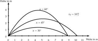 Bahnkurve für den schiefen Wurf bei verschiedenen Winkeln - Physik, Mechanik, schiefer Wurf, Wurf, Superposition, Winkel, Anfangsgeschwindigkeit, Bahnkurve, Parabel, Flugbahn, Wurfparabel