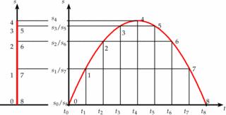 Senkrechter Wurf - Physik, Mechanik, senkrechter Wurf, Wurf, Superposition, Parabel, Bahnkurve, Wurfparabel