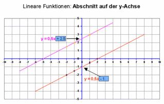 Graphen linearer Funktionen: y-Achsenabschnitt - Mathematik, lineare Funktion, Graph, y-Achsenabschnitt, Gerade, Koordinatensystem, parallel
