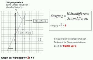 Lineare Funktionen: Steigungsdreieck - Lineare Funktion, Graph, Steigungsdreieck, Koordinatensystem, Gerade