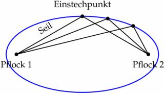 Gärtnerkonstruktion einer Ellipse - Mathematik, Geometrie, Ellipse, Konstruktion, Gärtnerkonstruktion
