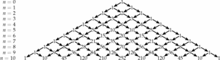 Pascalsches Dreieck - Pascal, Dreieck, Pascalsche Dreieck, Binom, Potenz, Binomische Formel, Koeffizient, Zahlenfolge