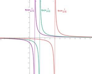 Funktionenschar 1/(x-k) - Mathematik, Exponentialfunktion, Pol, Verschiebung, Funktion, Funktionsgraph Funktionenschar, Koordinatensystem