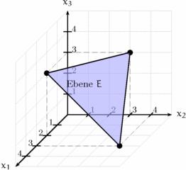 Einstieg Dreipunktform Ebene - Ebene, Analytische Geometrie, Mathematik, dreidimensionales Koordinatensystem
