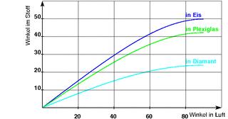 Brechung in verschiedenen Medien - Physik, Optik, Brechung