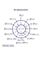 Quintenzirkel #2 - Quintenzirkel, Tonarten, Dur, Moll