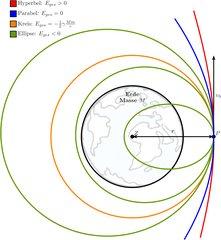 Bahnformen von Satelliten - Gravitation, Bahnformen, Satellit, Hyperbel, Ellipse, Kreis, Umlaufbahn, Geschwindigkeit, Raumfahrt, Weltraum, Weltall, Fliehkraft, Anziehungskraft, Zentripetalkraft, Zentrifugalkraft, Bahnkurve, Orbit, Physik, Felder