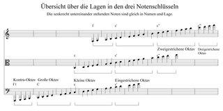 Übersicht über die Namen und Lagen der meisten Noten - Noten, Notation, Lagen, Notenschlüssel