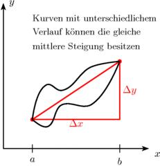 Mittlere Steigung - Analysis, Mittlere Steigung, Mittlere Änderungsrate, Differenzenquotient, Kurve, Verlauf, Steigung