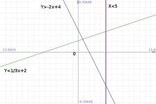 lineares Ungleichungssystem - Mathematik, Algebra, Ungleichungen, grafische Lösung, Gerade, Schnittpunkt, Gleichungssystem