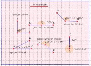Winkelarten - Winkelarten, Geometrie, spitzer Winkel, rechter Winkel, stumpfer Winkel, gestreckter Winkel, überstumpfer Winkel, Vollwinkel, erhabener Winkel