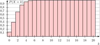Kumulierte Binomialverteilung #2 - Binomialverteilung, n=20, p=0.1, Verteilung, Stochastik, Statistik, kumuliert, aufsummiert, Diagramm, Zuordnung, Verteilung, Bernoulliverteilung