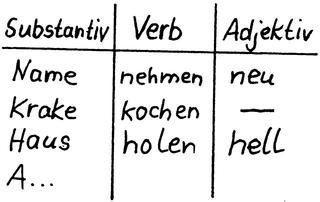 Tabelle - Tabelle, Substantiv, Verb, Adjektiv, Spiel