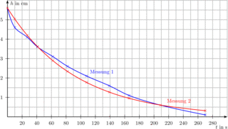 Messreihe zum Bierschaumversuch - Bierschaumversuch, Bierschaum, Halbwertszeit, Zerfall, radioaktiv, Atomphysik