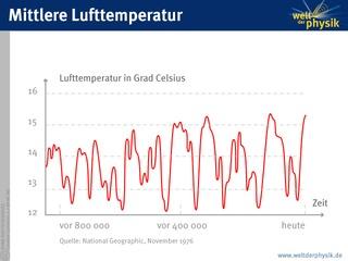 Mittlere Lufttemperatur der letzten Million Jahre - Mittlere Lufttemperatur, Entwicklung, Klima, Temperatur