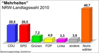 Wahre Mehrheiten der NRW-Landtagswahl 2010 - NRW, Nordrhein-Westfalen, Landtag, Landtagswahl, 2010, Nichtwähler, Balkendiagramm, Wahl, Mehrheiten, Mehrheit, Parteien