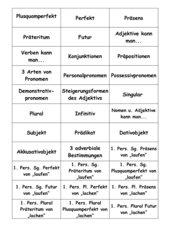 Lernkarten zu grammatischen Fachausdrücken