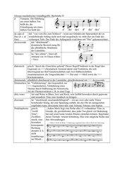 Glossar musikalischer Grundbegriffe - Buchstabe D