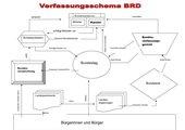 Verfassungsschema der Bundesrepublik
